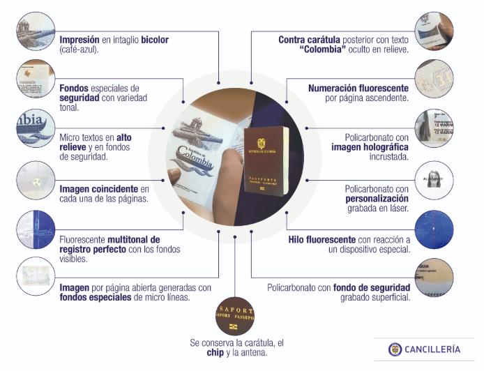 nuevo pasaporte colombiano